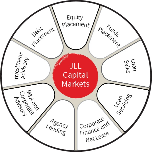 JLL to accelerate growth in Capital Markets business through