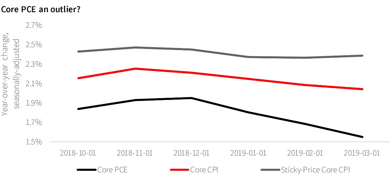 Core PCE An Outlier?