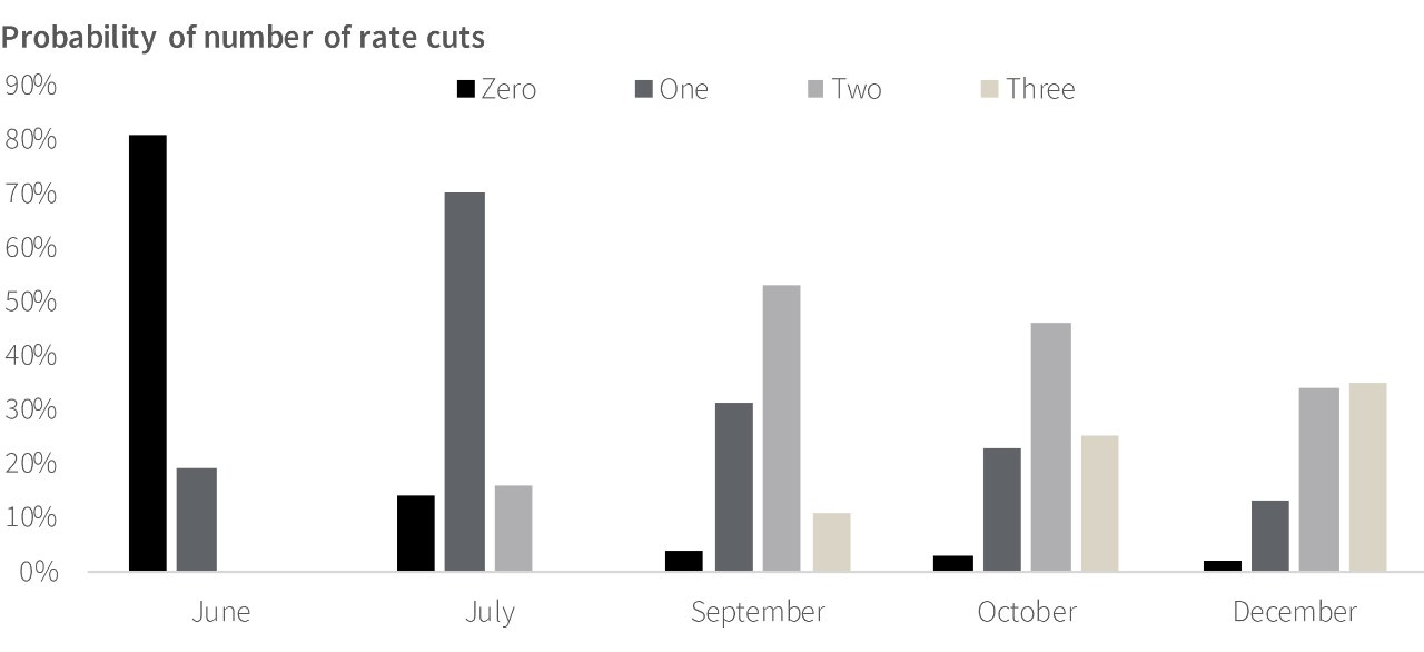 Probability of Number of Rate Cuts