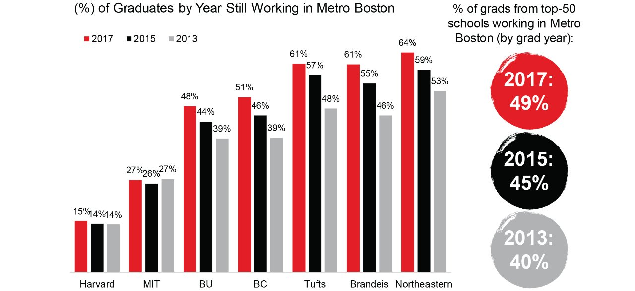 Boston-retains-a-large-share-of-recent-graduates-from-its-top-ranked-universities