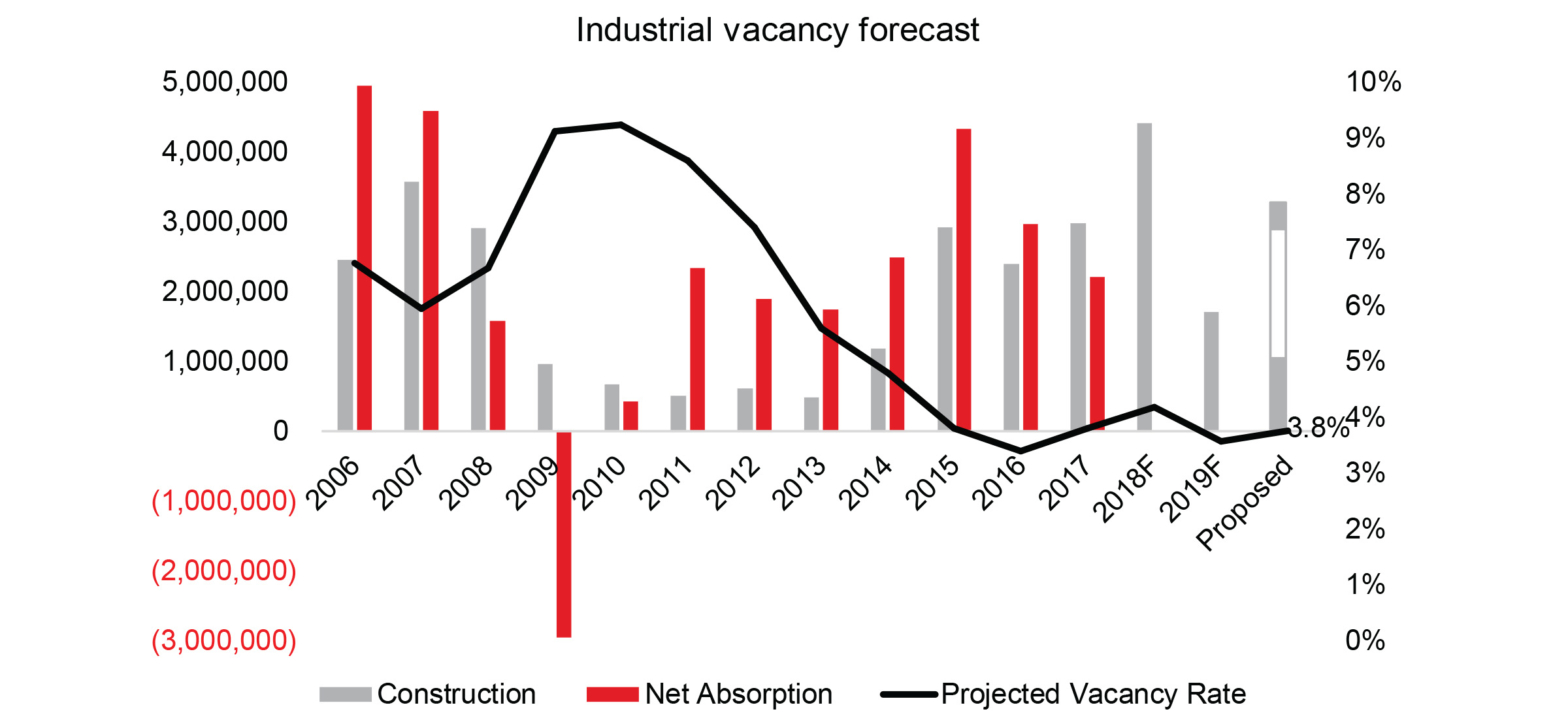 portland-industrial-vacancy-remain-low