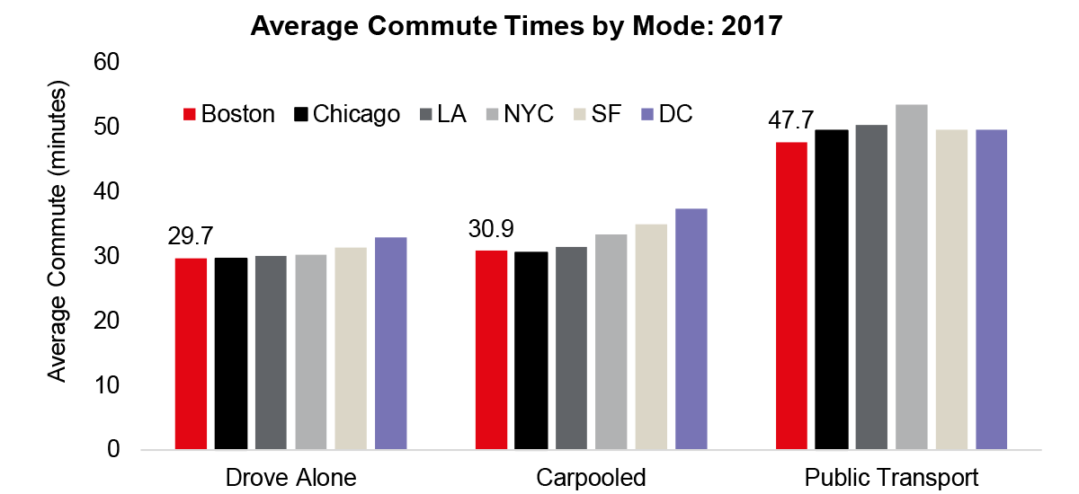 boston-commutes-up-slightly-but-workers-better