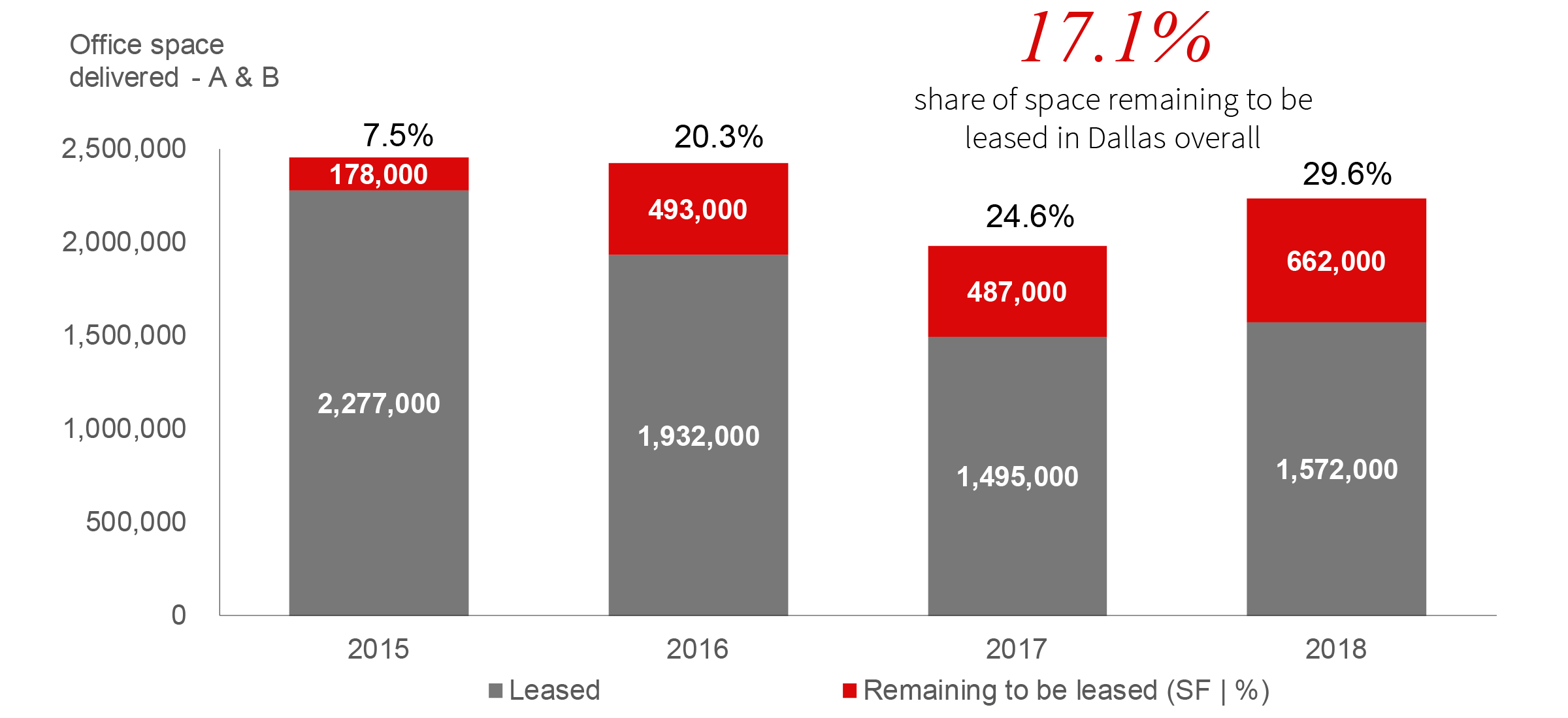 dallas-office-leasing-newest-buildings