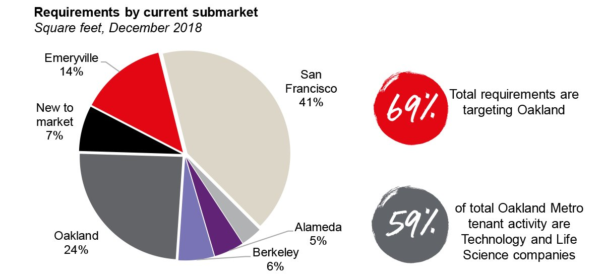 oakland-out-of-market-companies-fueling-activity