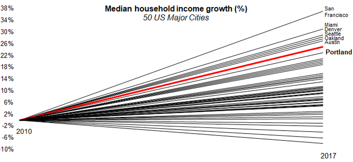 city-of-portland-median-household-income