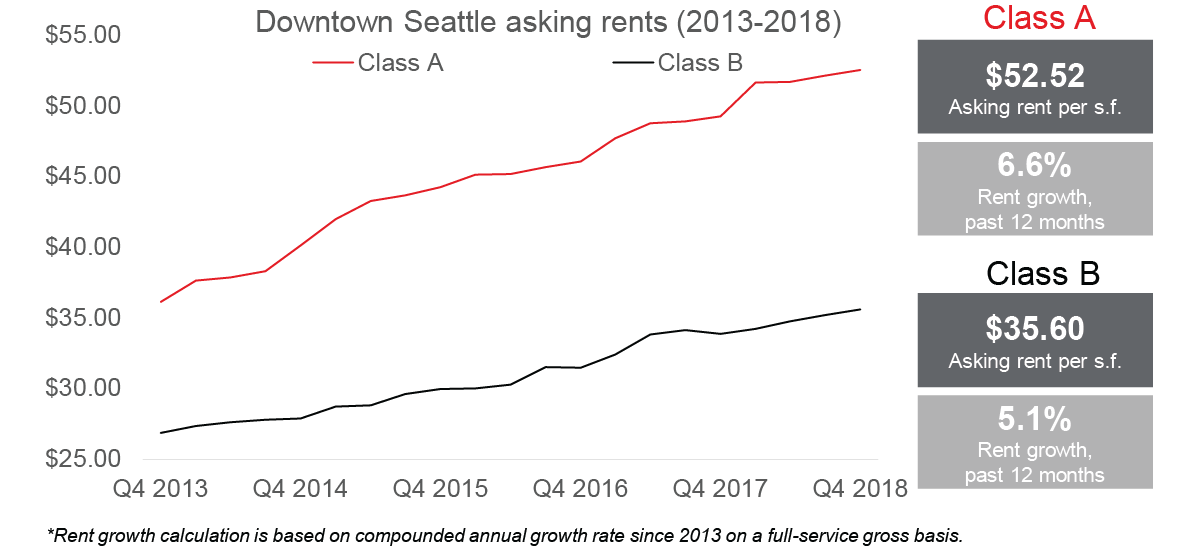 The gap between Class A and Class B rents in Downtown Seattle continues to widen