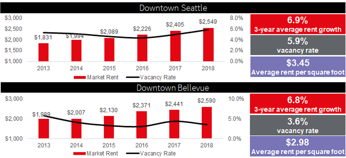 Downtown Bellevue maintains low multifamily vacancy and limited concessions