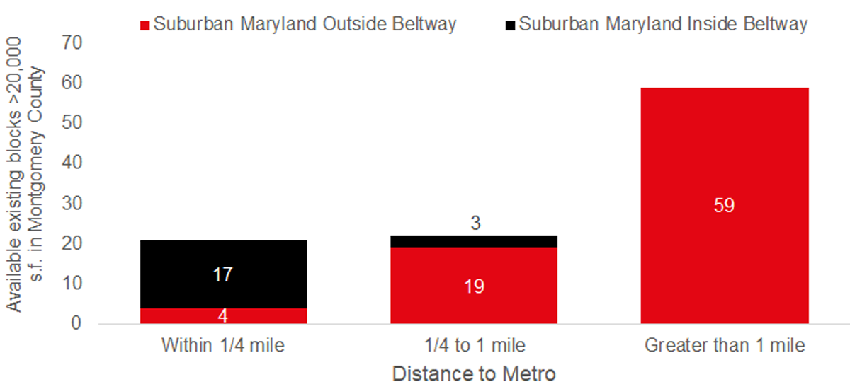 Increased demand for Suburban Maryland Metro-accessible office space has limited large-blocks outside of the Beltway