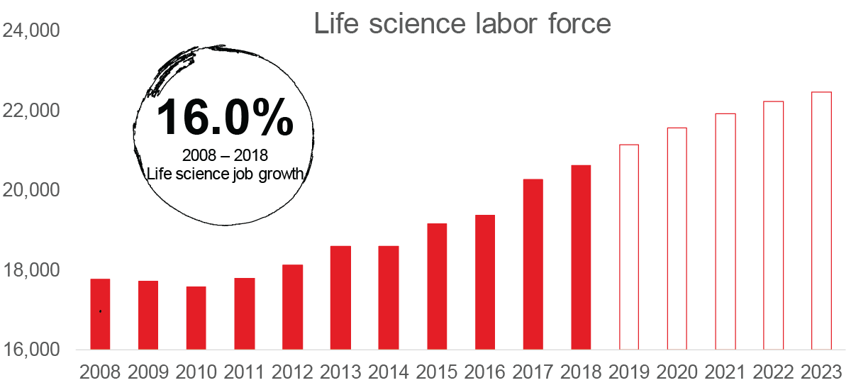 Life science jobs on the up and up in Raleigh-Durham