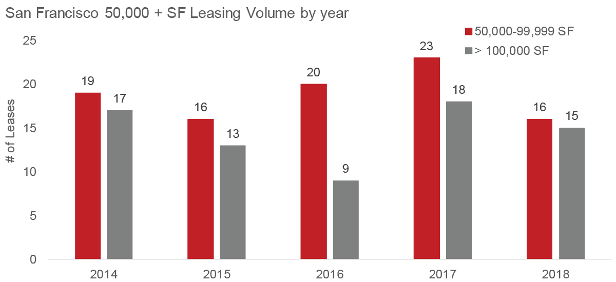 San Francisco's 50,000 + SF leasing activity