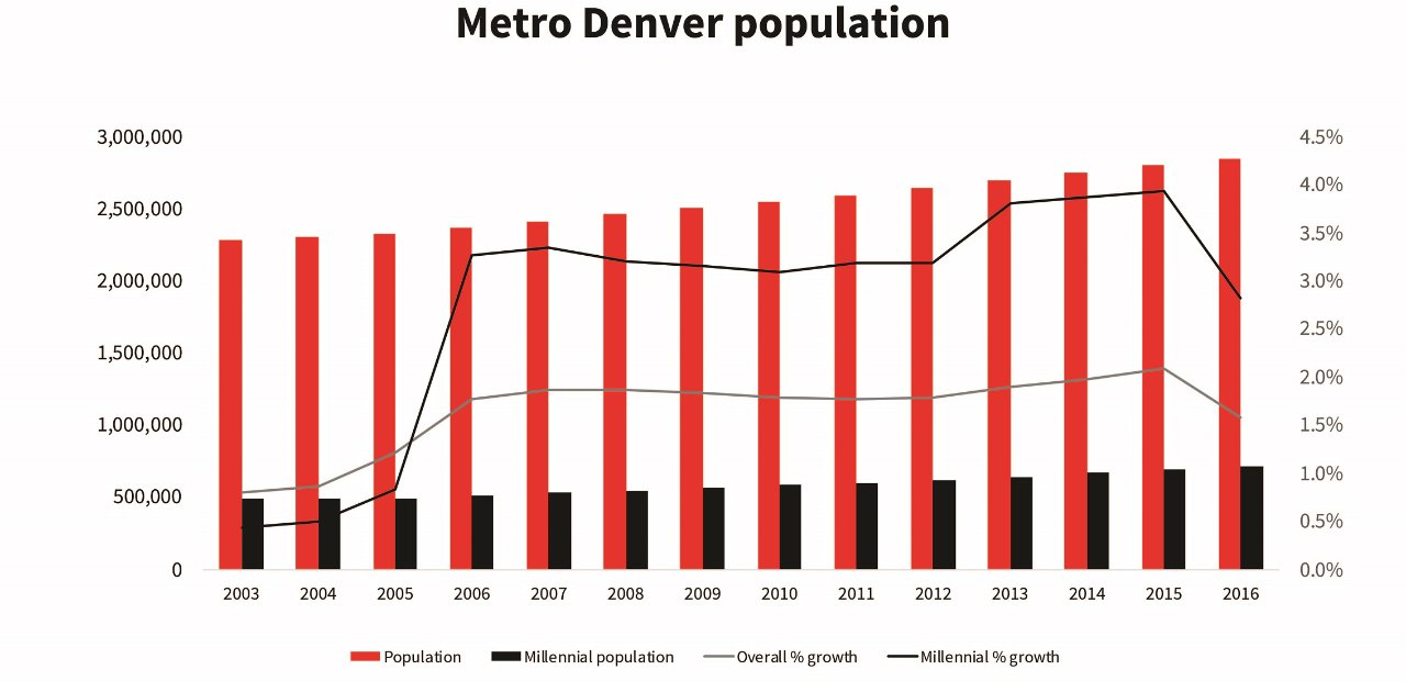 Will Denver's explosive population growth (and growth in the work force) continue into 2019?