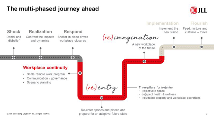 the journey infographic