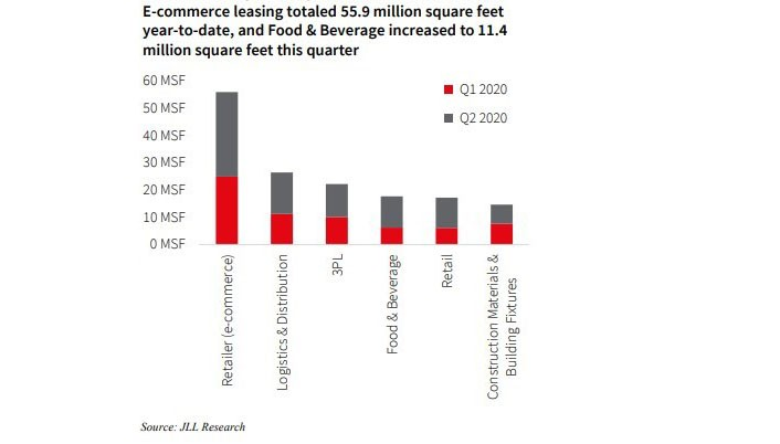 E-commerce leasing totals
