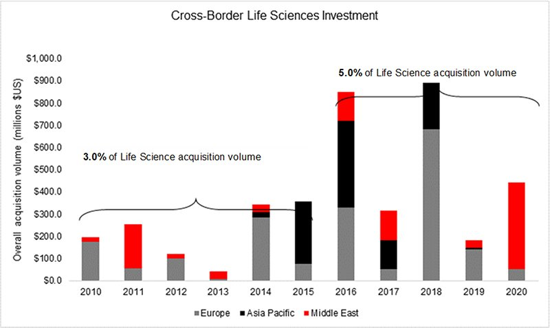Cross-border life sciences investment for the last 10 years