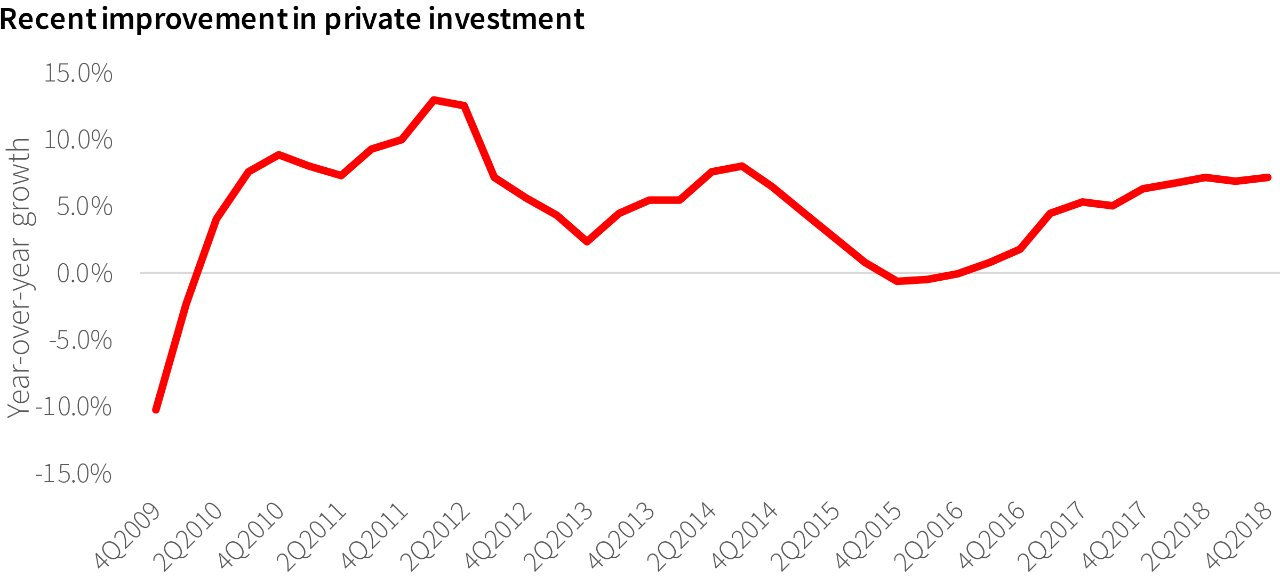 Recent Improvement in Private Investment