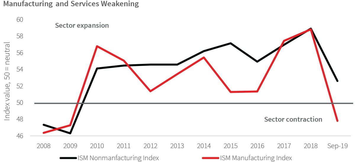 Manufacturing and Services Weakening