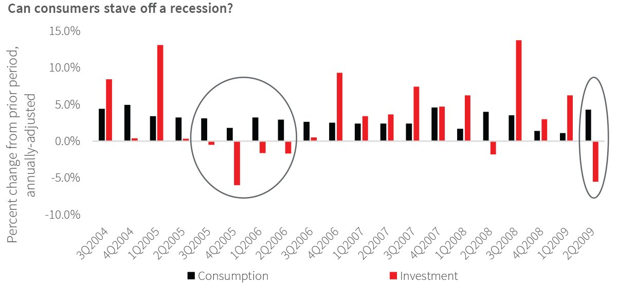 Can consumers stave off a recession
