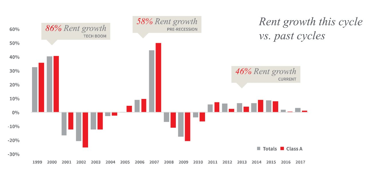 Rent growth vs past cycle chart
