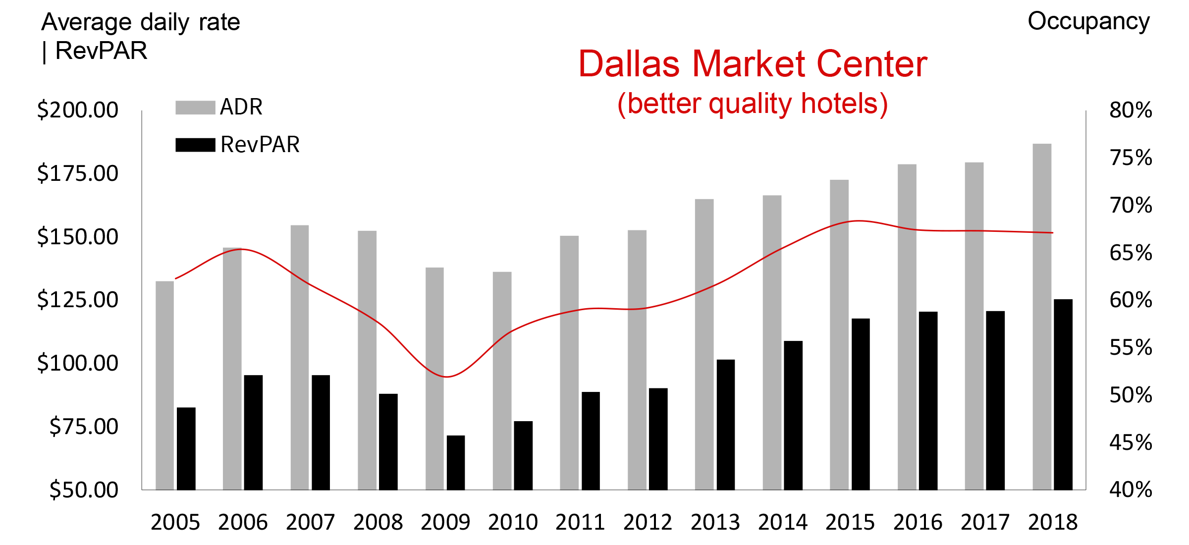 Dallas hotel occupancy…ADR…RePAR… all up and the best they've been in years!