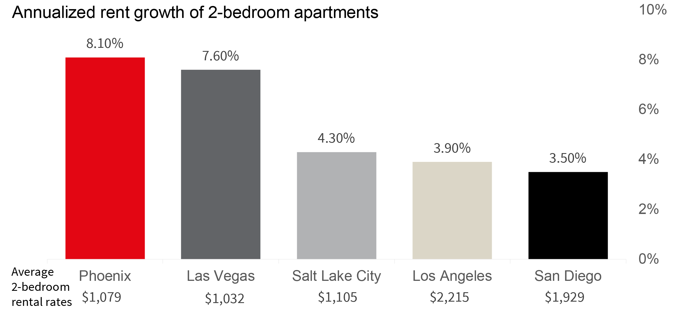 Phoenix Metro leads the Southwest in annualized rental rate growth