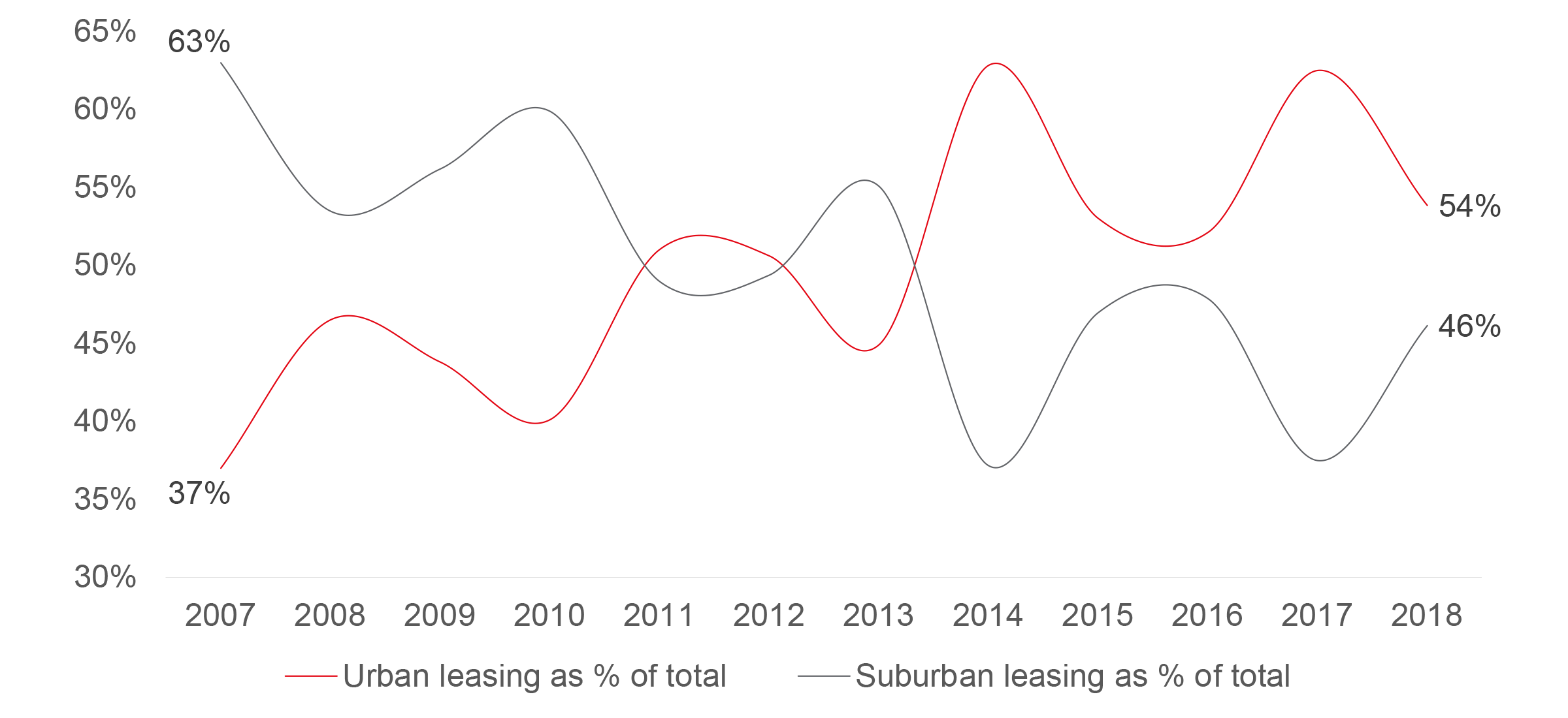 Despite softer year, office leasing in Portland's urban core still leads the suburbs