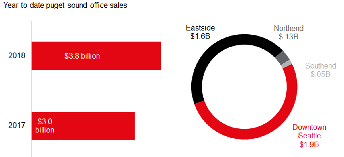 year-to-date-office-sales-volume
