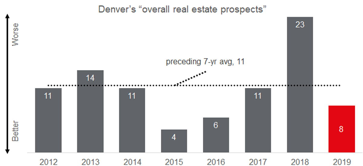 Emerging Trends in Real Estate sees the Mile High City rebound strongly