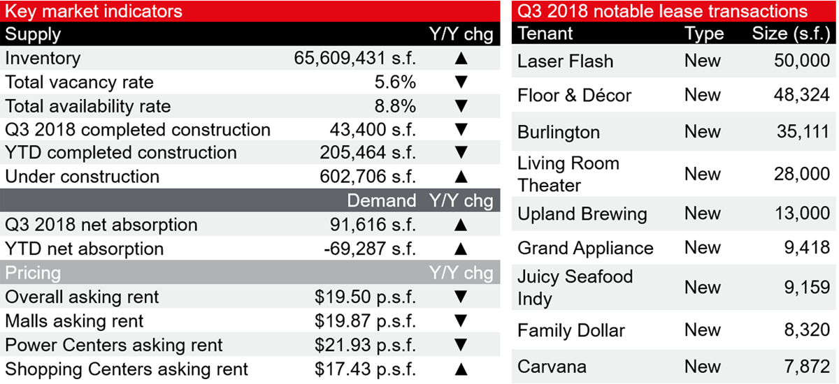 Indianapolis retail market at a glance…