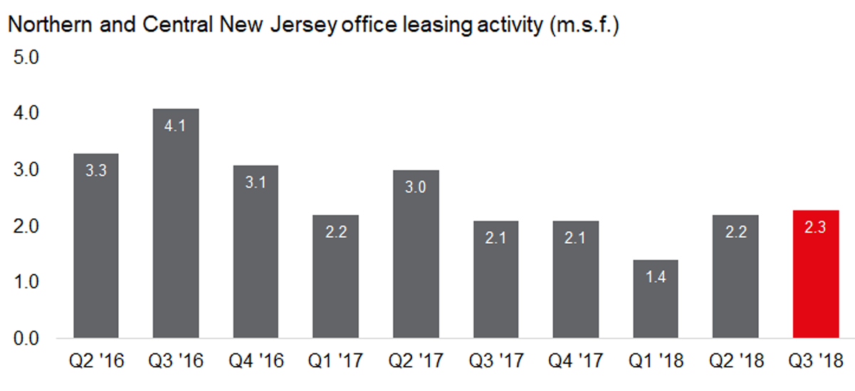 Office leasing velocity gains traction after slow 2018 start