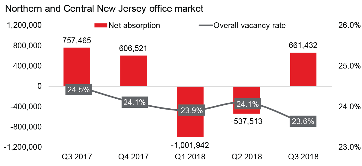 Overall office vacancy rate falls to lowest level in nearly a decade
