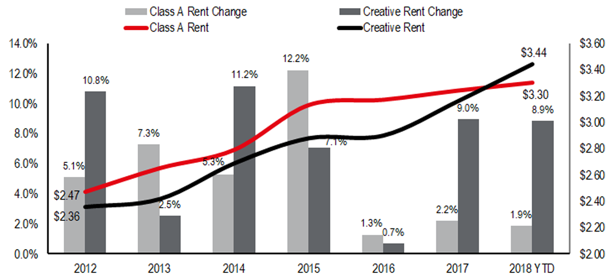San Diego average starting rents for creative office have now outpaced Class A rents