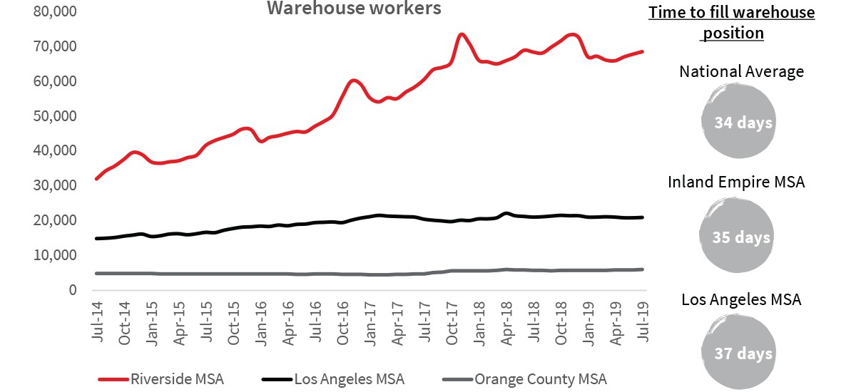 Warehouse labor growth
