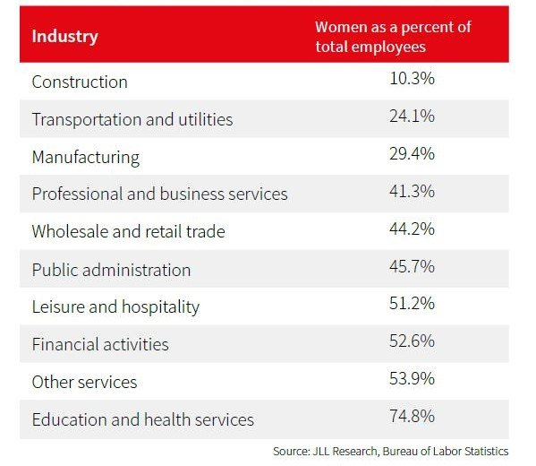 Graph Showing Share of women as percentage of total workforce