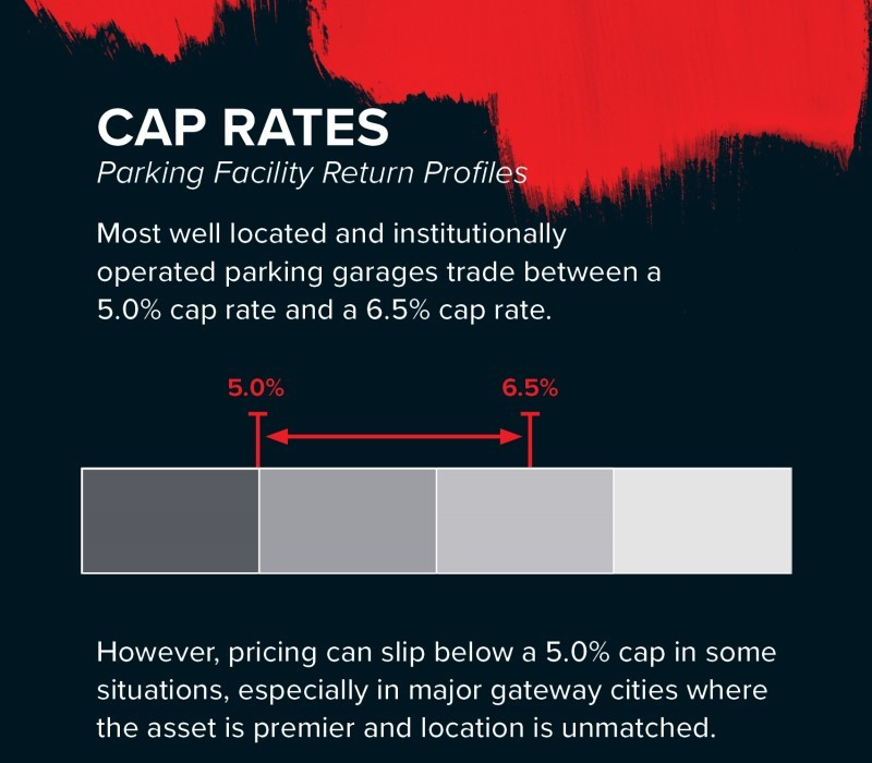 parking facilities caprates